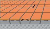 Flis og betong beveger seg forskjellig ved ulike temperaturer, noe som skaper spenninger og tverrbevegelser i limsjiktet. Tykt, fleksibelt limsjikt er en forutsetning for at bevegelsene kan tas opp.