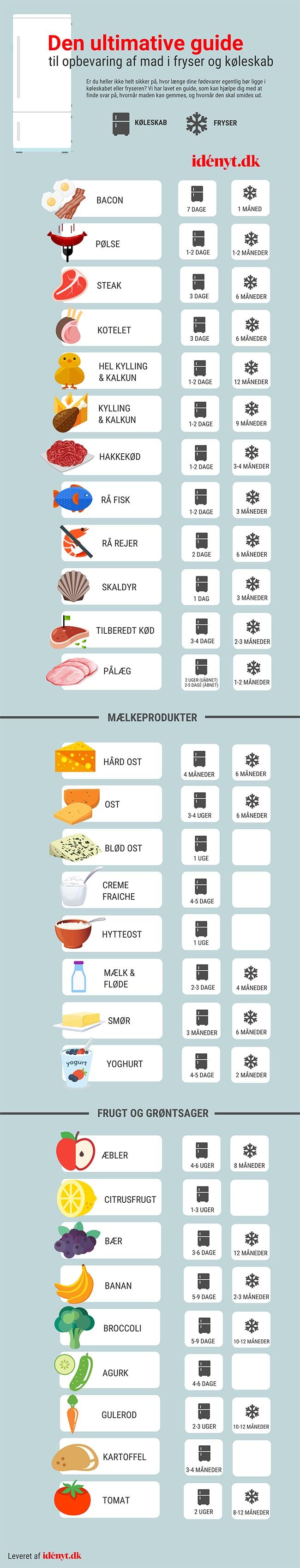 Så længe kan dine madvarer holde sig i køleskabet
