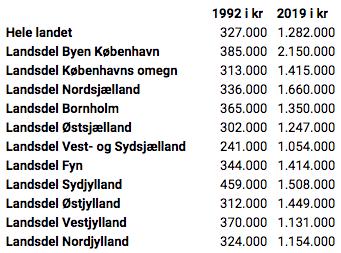 Sommerhuse er steget i pris siden 1992