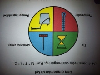 Nyttigt værktøj til løsning af rengøringsopgaver. Valg af rengøringsmidler, metode, tid og temperatur